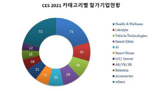[CES 2021] 상복터진 K-스타트업, 혁신상 25% 휩쓸었다